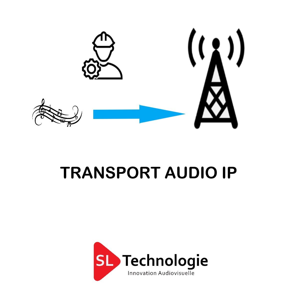 Etude & Configuration du Transport Audio IP